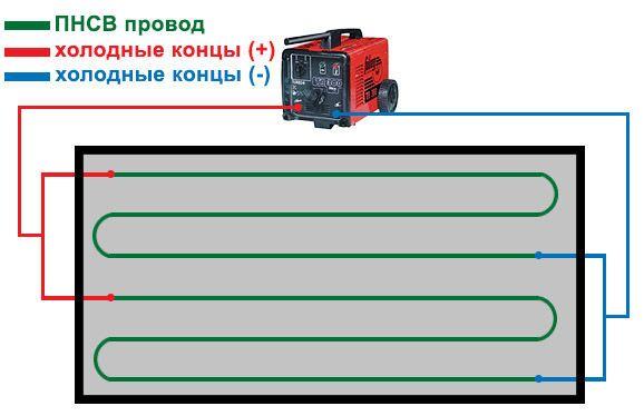 Схема прогрева бетона кабелем ПНСВ