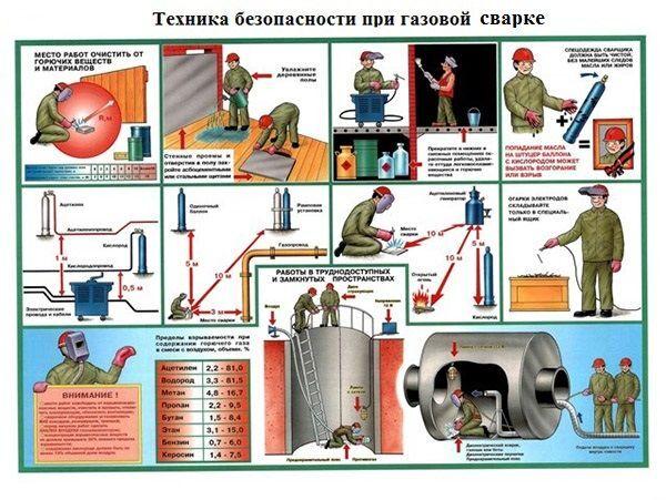 Схема техники безопасности при газовой сварке
