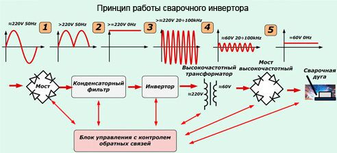 Устройство и принцип работы сварочного аппарата