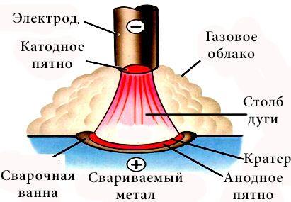 Схема строения сварочной дуги