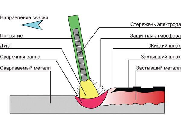 Схема ручной дуговой сварки покрытыми электродами