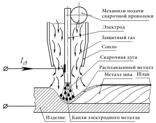 Схема сварки в среде защитных газов