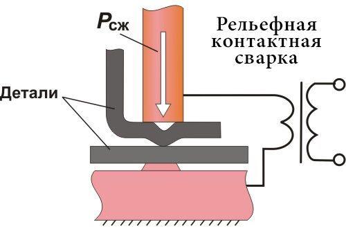 Схема рельефной контактной сварки