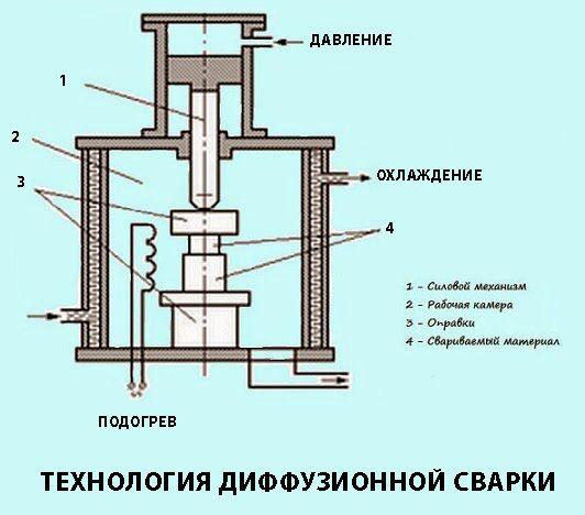 Технология диффузионной сварки