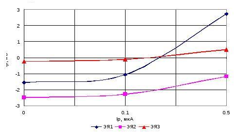 График зависимости поляризации электродов от  величины тока
