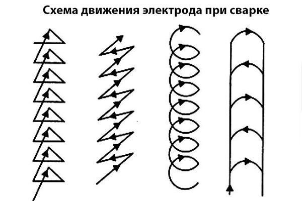 Варианты движения электрода при сварке