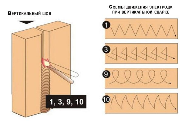Схема сварки вертикального шва