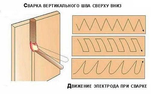Сварка вертикального шва сверху вниз
