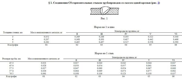 Расход сварочных электродов на 1 м шва