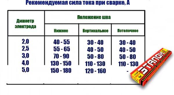 Таблица силы тока при работе с электродами ЦЛ-11