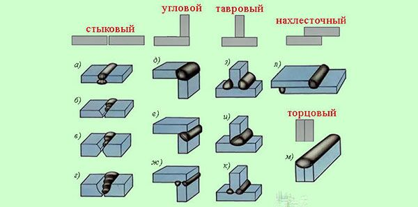 Типы сварных соединений используемых в машиностроении