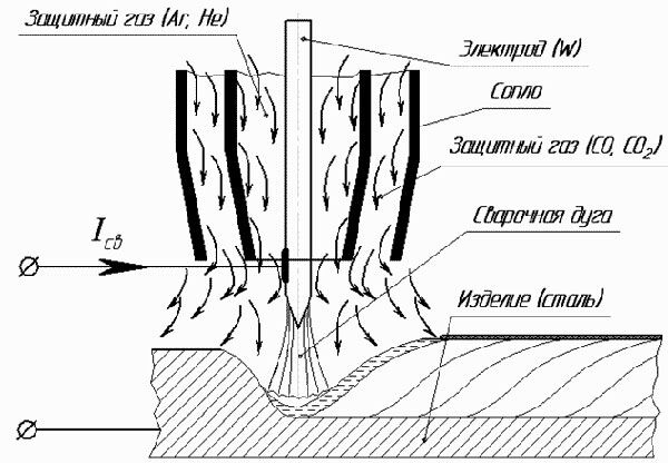Схема сварки неплавящимся электродом с комбинированной защитой