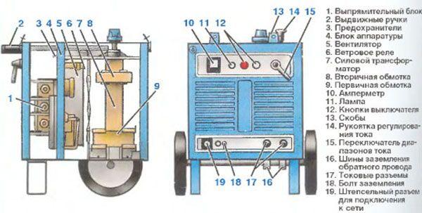 Схематическое устройство сварочного выпрямителя