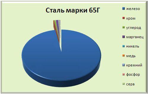 Химический состав легированной стали 65Г