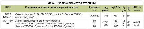 Механические свойства пружинной стали 65Г