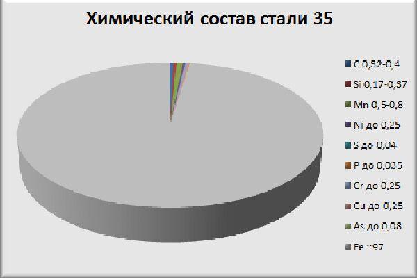 Химический состав стали 35