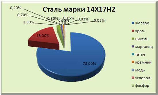 Химический состав стали 14Х17Н2